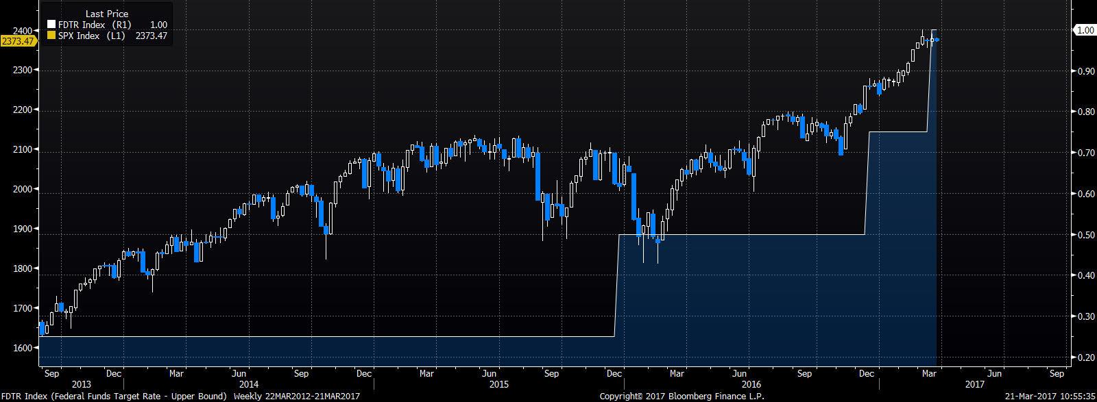 Zacieśnianie monetarne 2015-201X