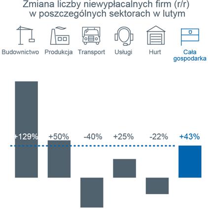 Źródło: Monitor Sądowy i Gospodarczy, dane przeanalizowane przez Euler Hermes z grupy Allianz