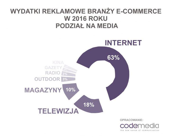 Wydatki reklamowe w e-commerce 2016 podział na media