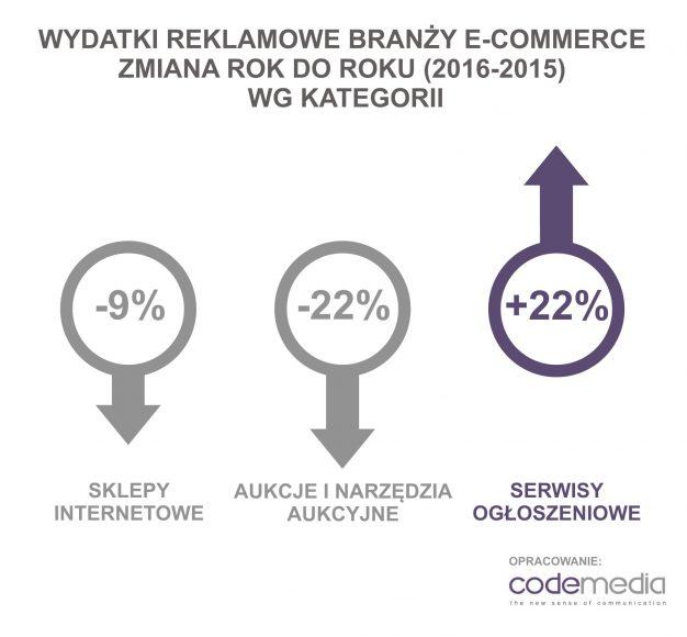Wydatki reklamowe w e-commerce 2016
