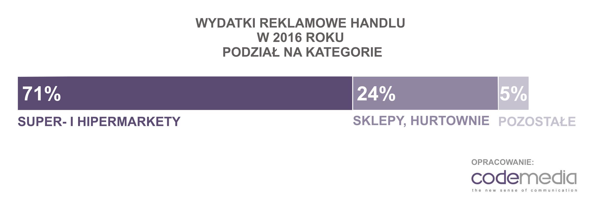 Codemedia_wydatki_reklamowe_handel_2016_podział_na_kategorie