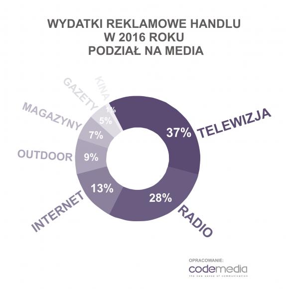 Codemedia_wydatki_reklamowe_handel_2016_podział_na_media