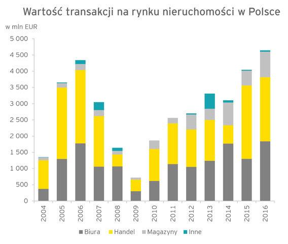 Polska nadal najbardziej interesującym obszarem inwestycyjnym w Europie Środkowo-Wschodniej
