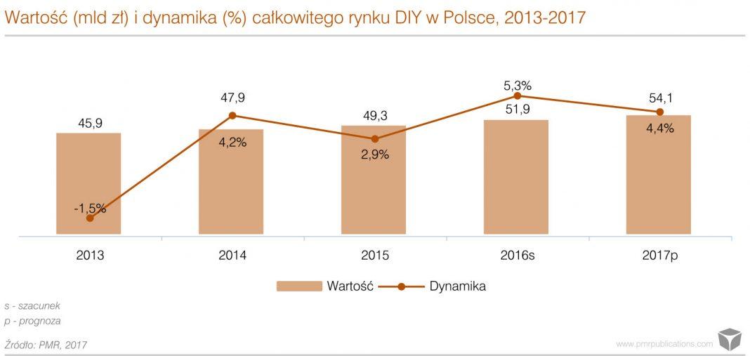 Rynek DIY w Polsce w 2016