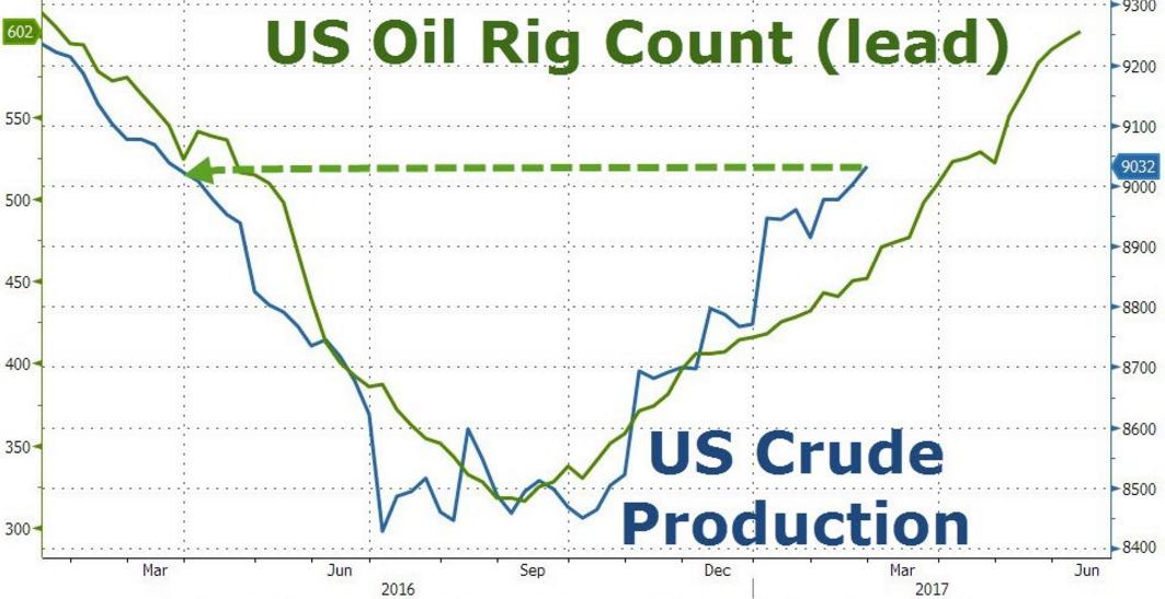 Ilość aktywnych wierz wiertniczych (linia zielona, przesunięta do przodu), produkcja ropy naftowej (linia niebieska)