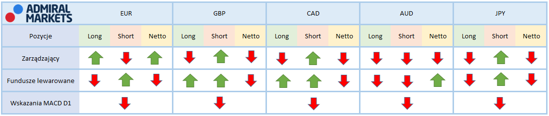 Tabela przedstawiające aktualne pozycję na kontraktach terminowych zarządzających oraz funduszy lewarowanych na rynku walutowym