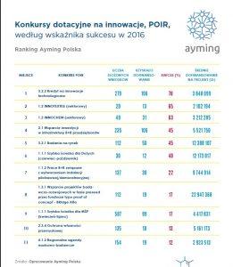Dotacje na innowacje na lata 2014-2020