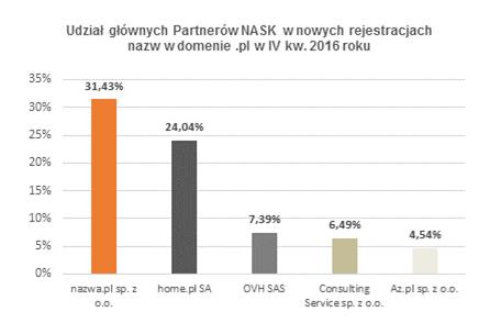 raport NASK za IV kw. 2016 r.