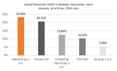 raport NASK za IV kw. 2016