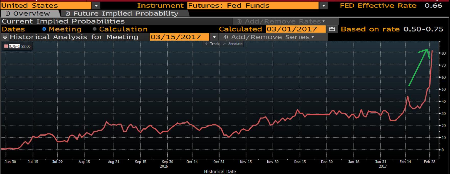 Prawdopodobieństwo podwyżki stóp procentowych na marcowym posiedzeniu