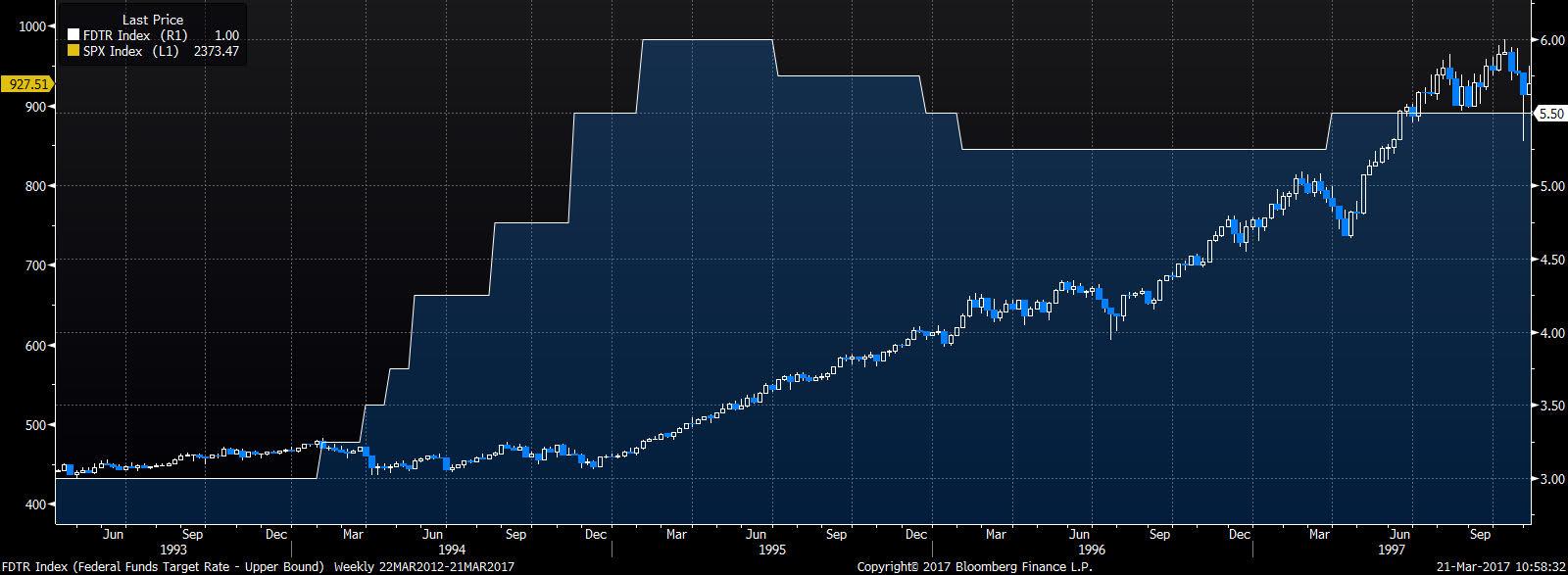Zacieśnianie monetarne 1994-1995