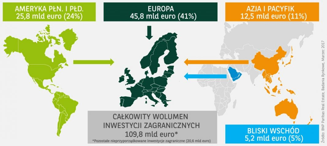 Europa: Wolumen inwestycji zagranicznych w roku 2016