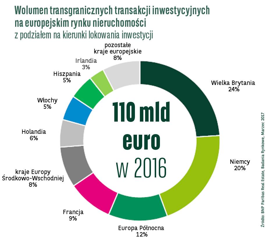 Wolumen inwestycji zagranicznych w roku 2016