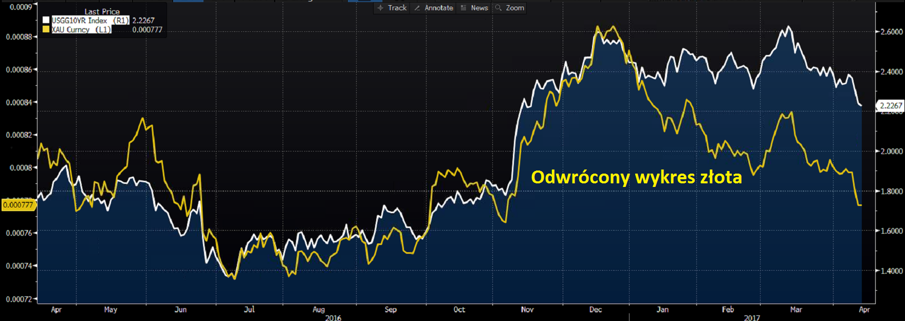 Gold i rentowność 10 letnich obligacji amerykańskich