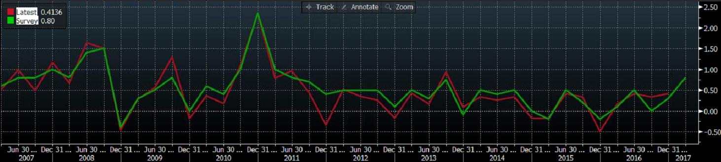 Prognoza oraz aktualny odczyt inflacji Q/Q NZD