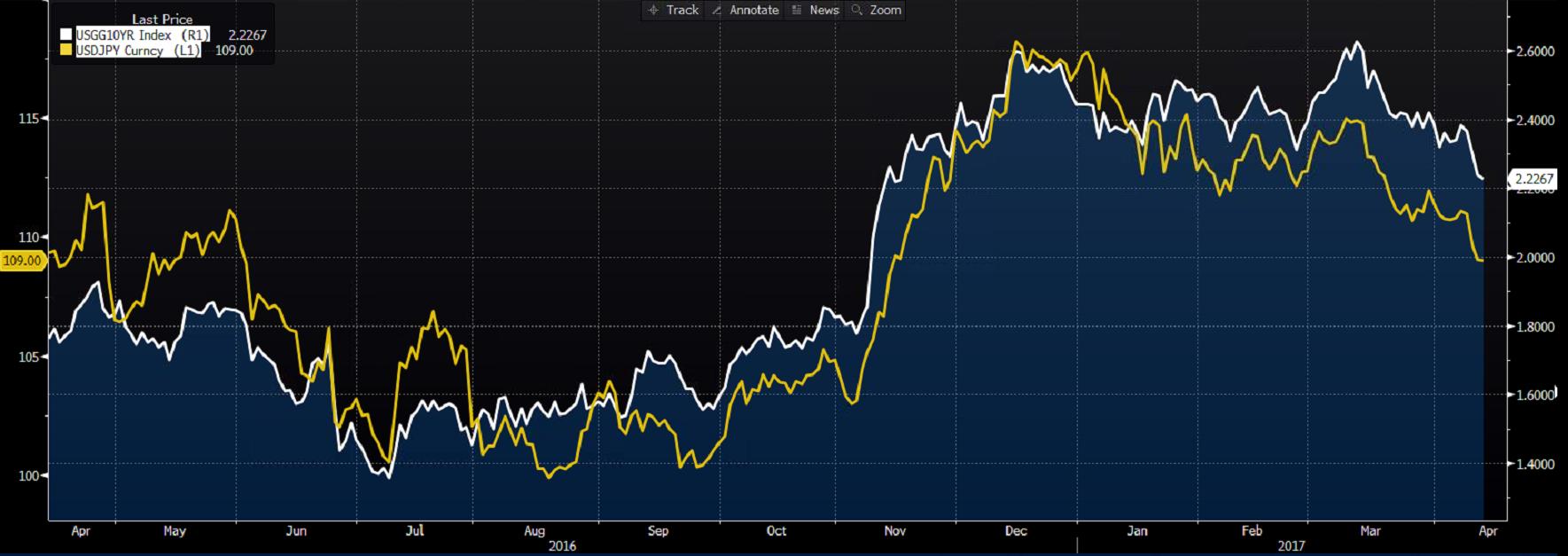 Notowania USD/JPY (linia żółta), rentowność 10-letnich obligacji amerykańskich (kolor biały)