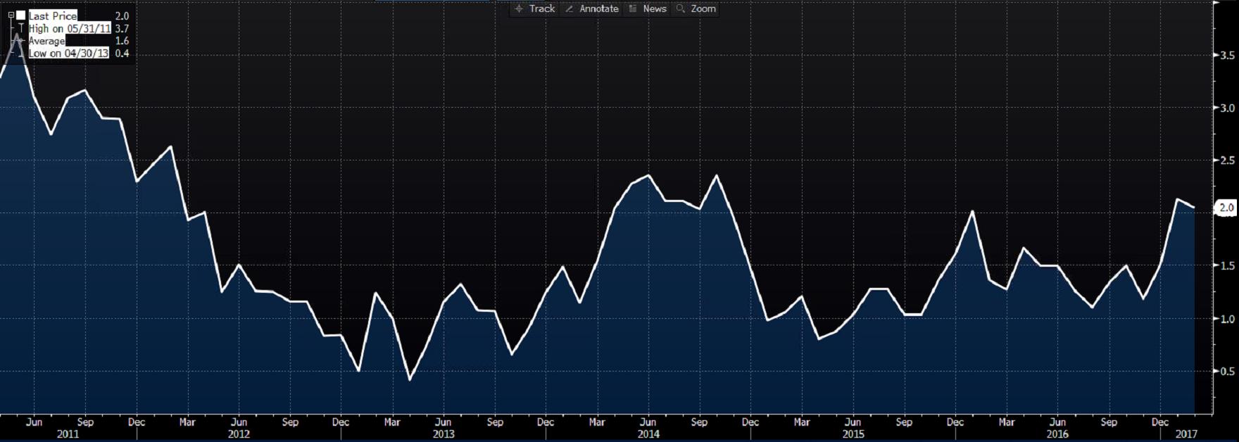 Inflacja w Kanadzie, R/R