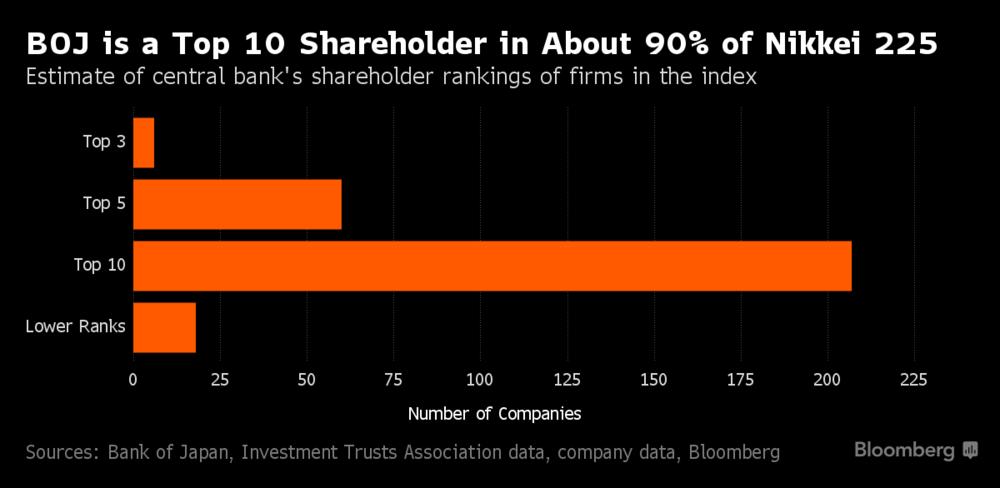 Udział BoJ w spółkach wchodzących w skład indeksu Nikkei 225