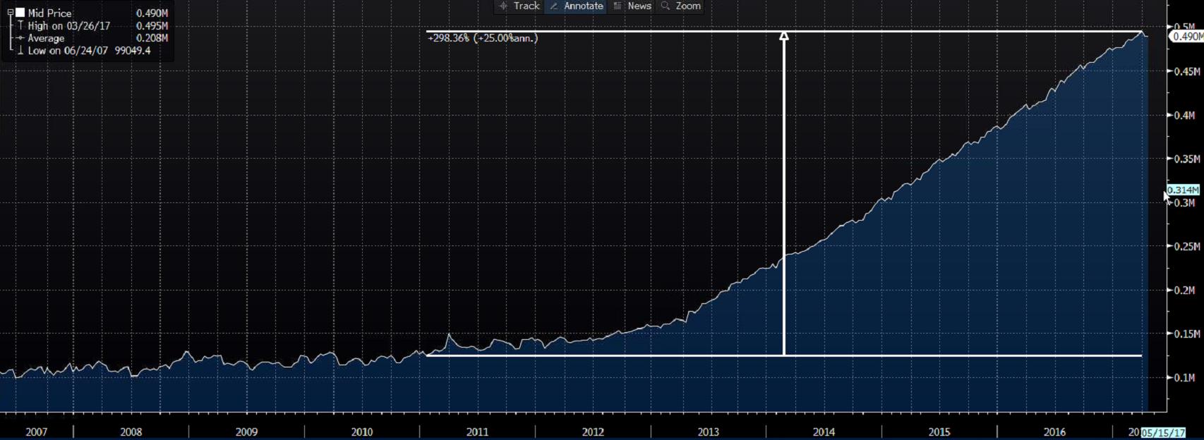 Bilans Banku Japonii
