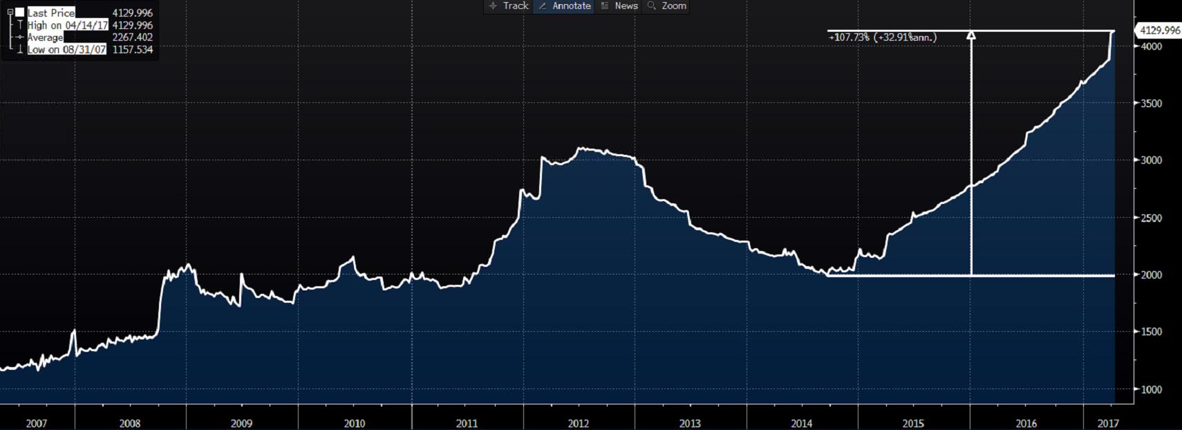 Bilans ECB