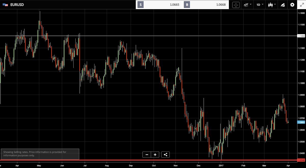Kurs Euro Dolar wykres