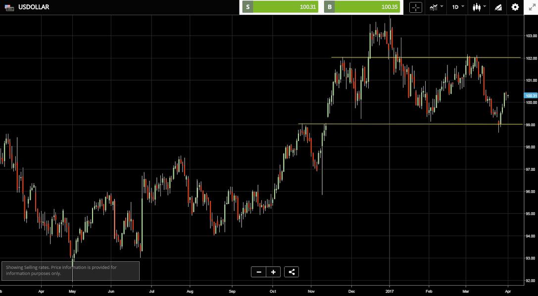 Kurs dolara wykres