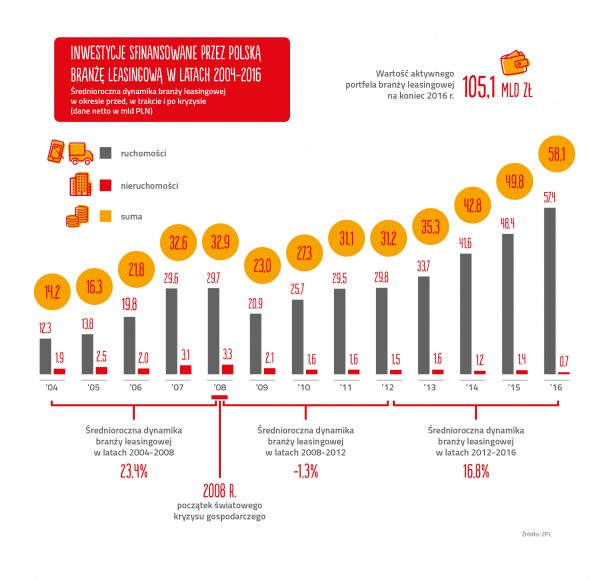 Związek Polskiego Leasingu wzrost branży leasingowej