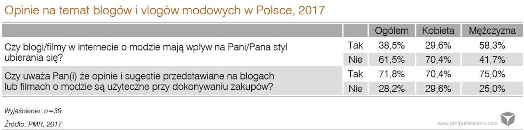 polskie blogi modowe
