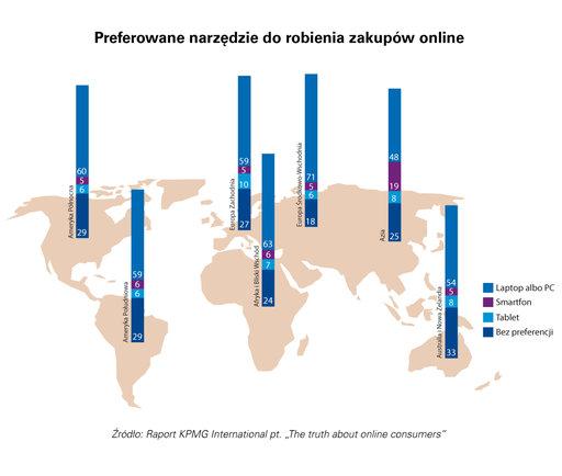 raport zakupy online
