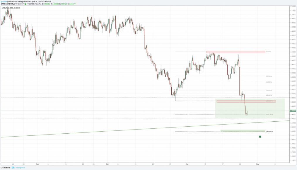 EUR/PLN – relacja kursu euro do złotówki