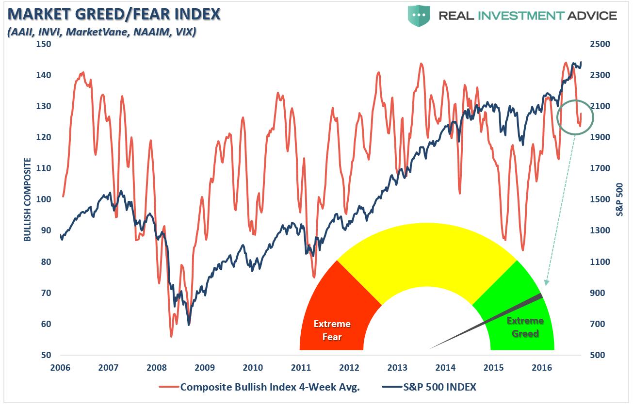 Notowanie S&P 500 na tle indeksu chciwości