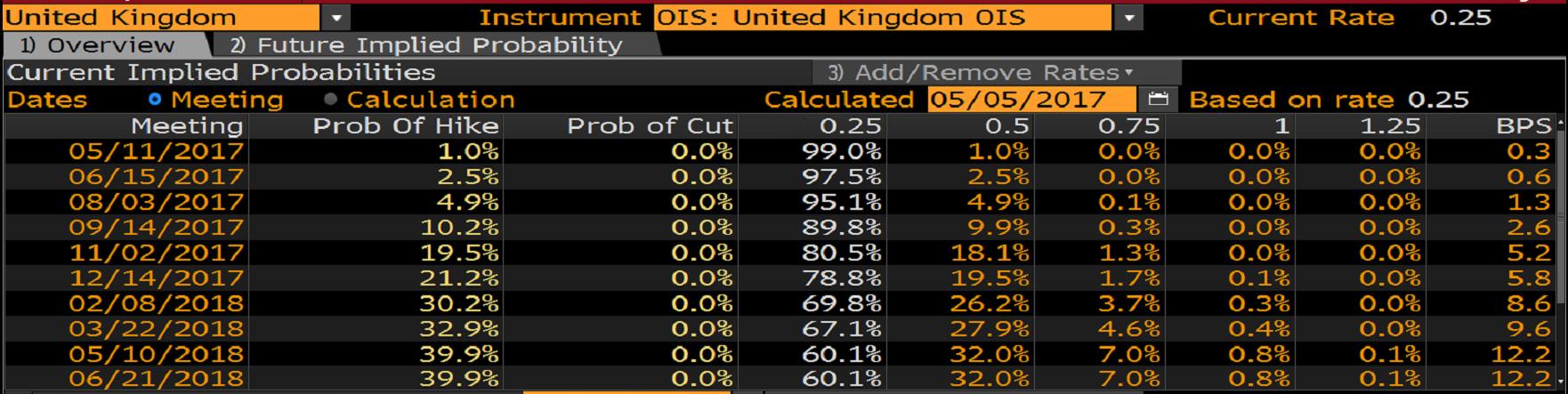 Prawdopodobieństwo podwyżki stóp procentowych w Wielkiej Brytanii liczonej na podstawie OIS
