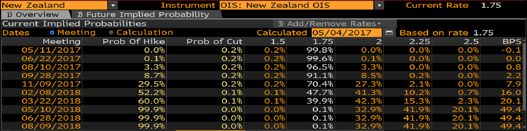 Prawdopodobieństwo podwyżki stóp procentowych w Nowej Zelandii liczonej na podstawie OIS