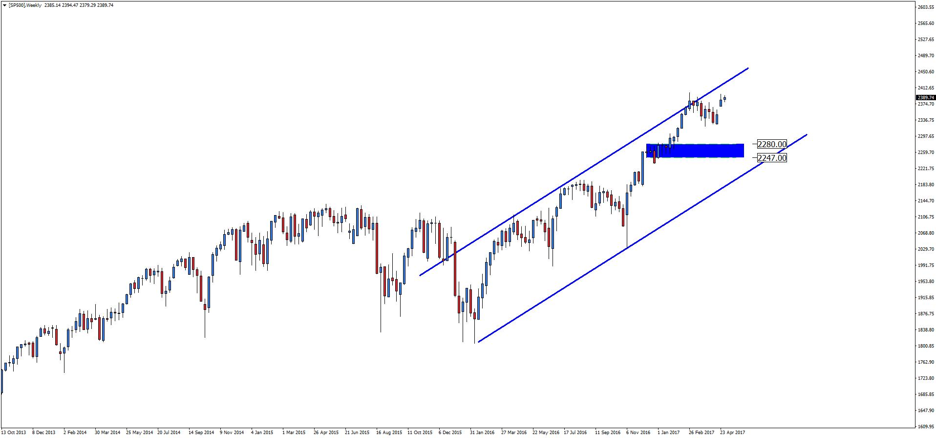 Notowania indeksu S&P 500, interwał tygodniowy