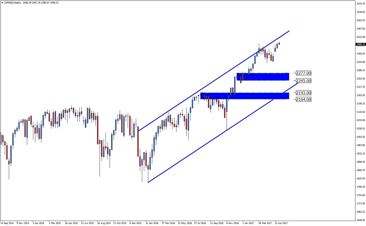 Notowania S&P 500, wykres tygodniowy