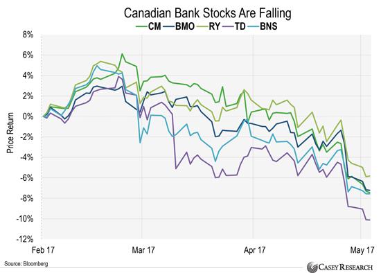 Przecena banków kanadyjskich