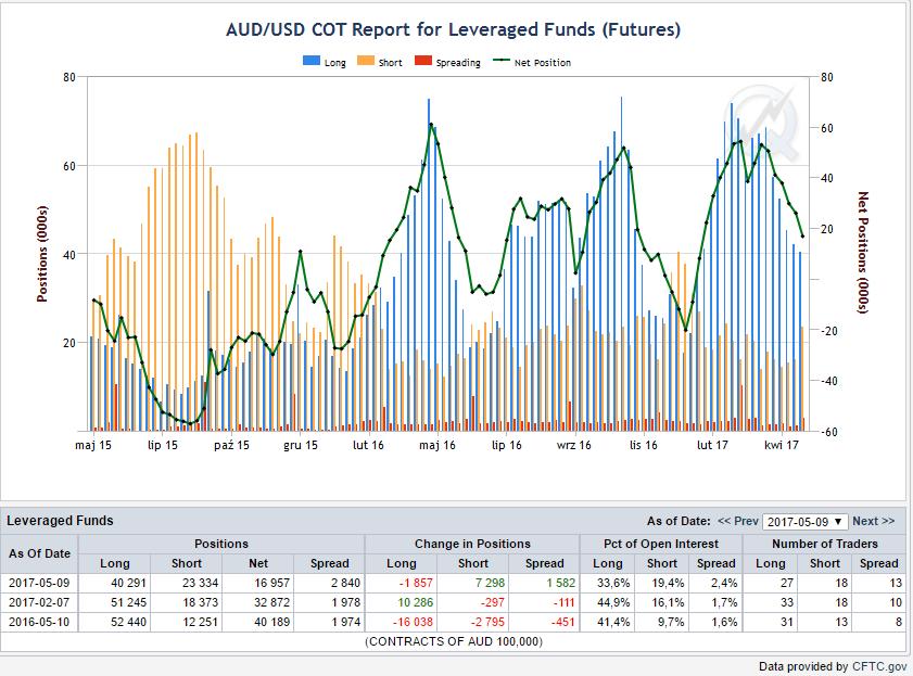 Pozycje funduszy lewarowanych, niebieskie bary - pozycje długie, żółte - pozycje krótkie , linia zielona - netto