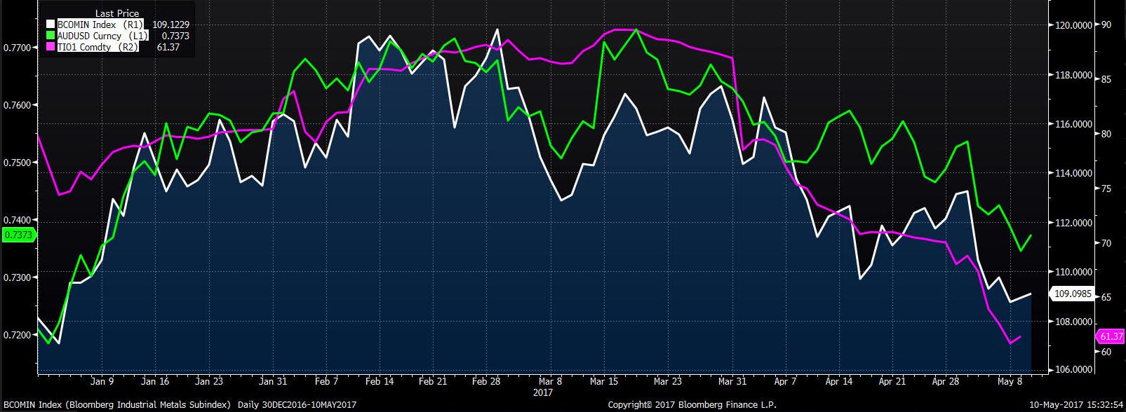 Notowania AUD/USD (zielony), rudy żelaza (fioletowy), BBG Industrial Metals Index (biały)