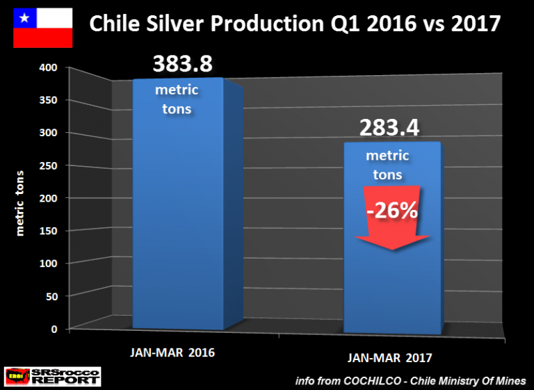 Produkcja srebra w Chile