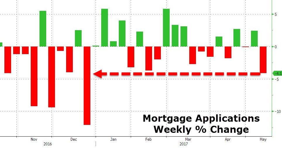 Wnioski o kredyt hipoteczny