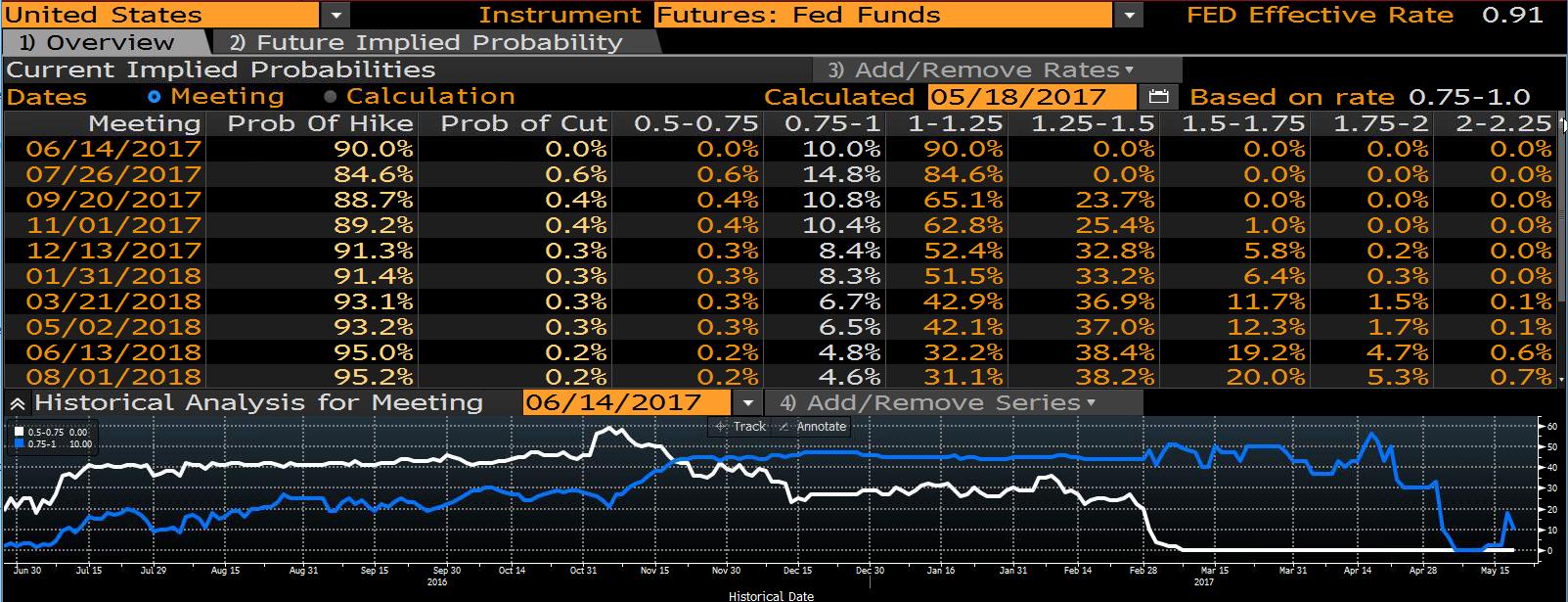 Niemniej jednak Rezerwa Federalna zaplanowała kolejną podwyżkę stóp procentowych.