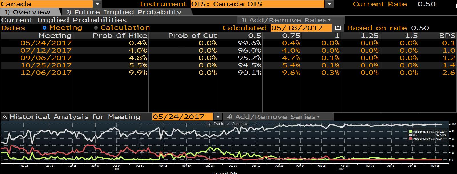 Prawdopodobieństwo podwyżki stóp procentowych w Kanadzie