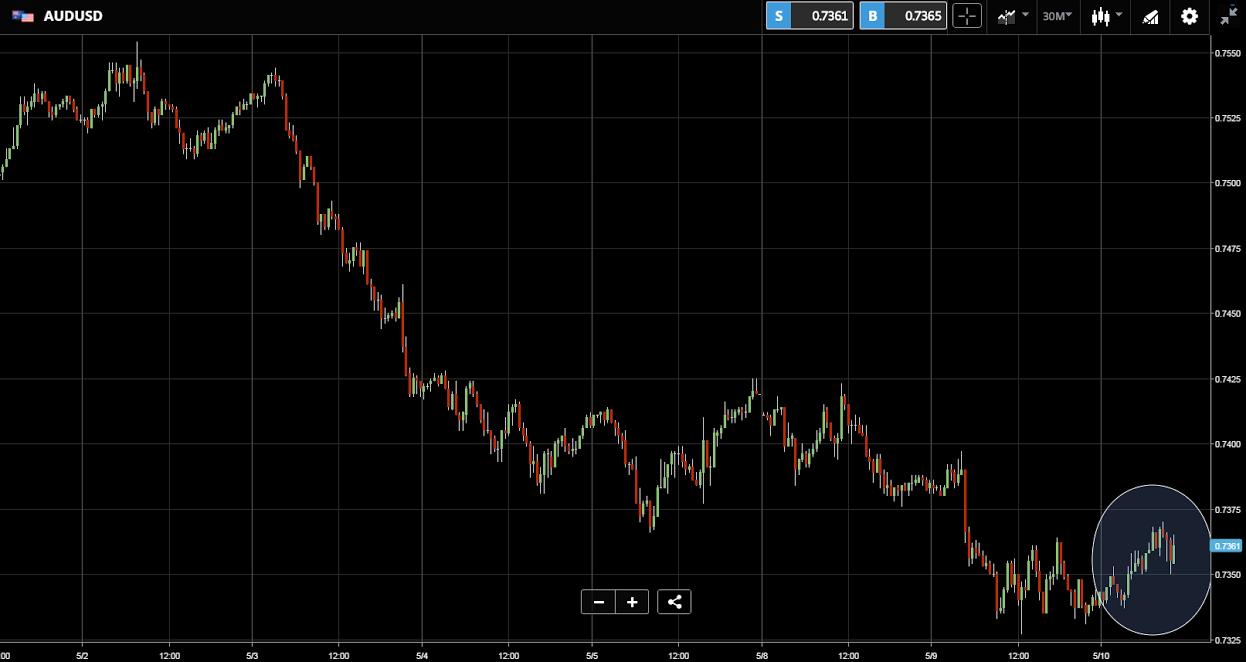 Kurs dolara do dolara australijskiego  AUDUSD 10 05 2017