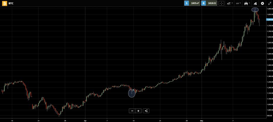 Kurs bitcoina (BTC) 2017