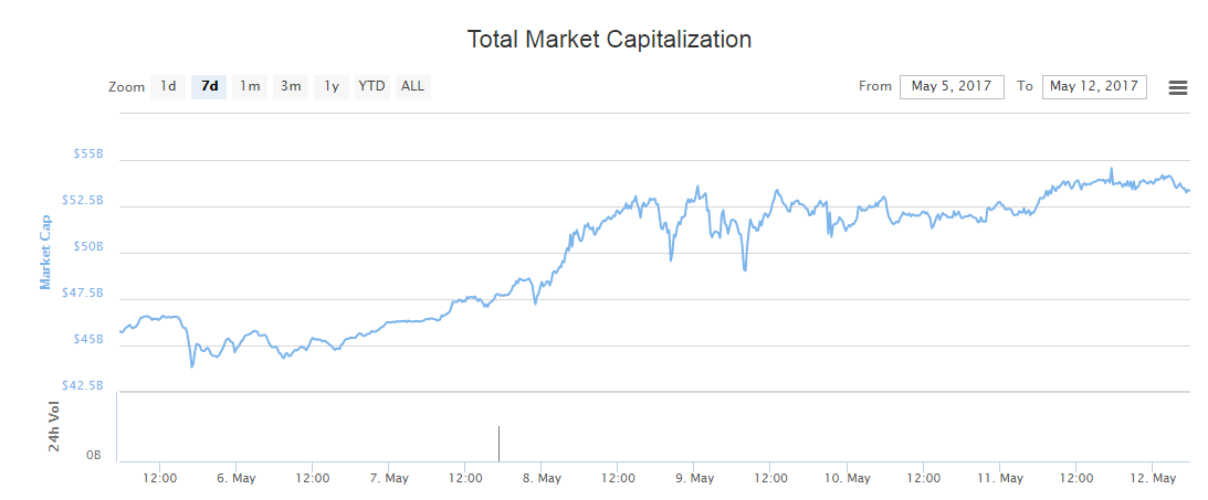 Bitcoin BTC Kapitalizacja