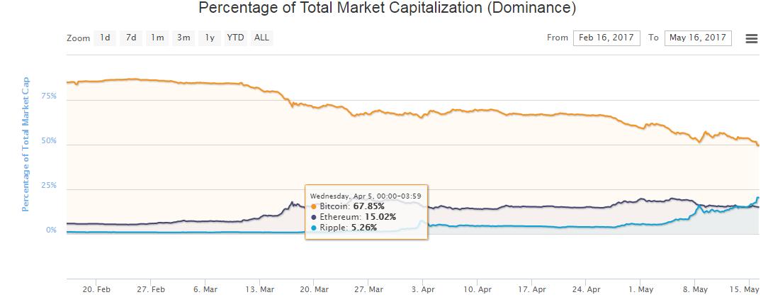 Dominacja_kapitalizacji_rynkowej
