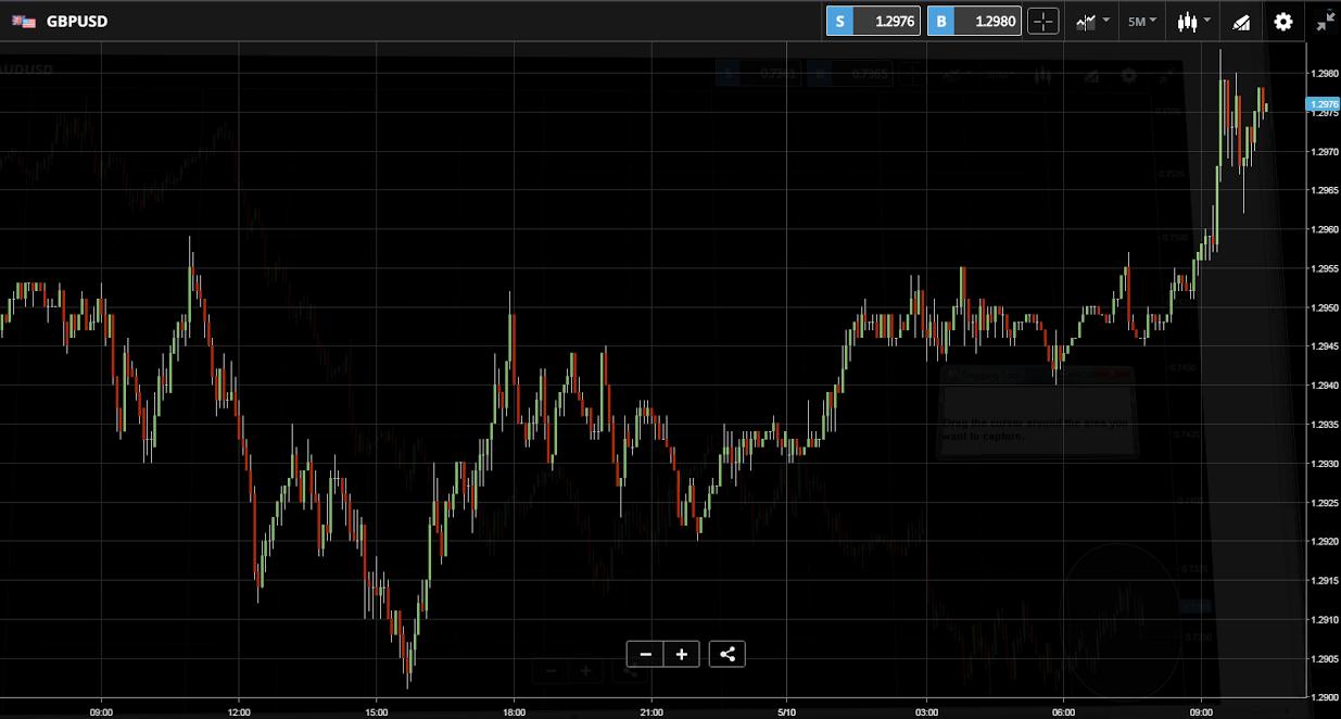 Kurs dolara do funta brytyjskiego GBPUSD 10 05 2017