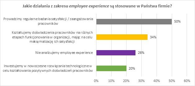 Jakie działania z zakresu employee experience są stosowane w Państwa firmie