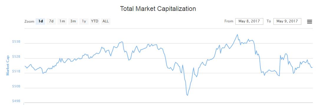 Kryptowaluty_Kapitalizacja