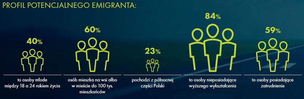 Kto myśli o emigracji